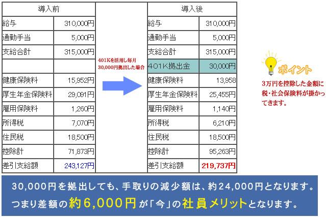 30,000円を拠出しても、手取りの減少額は、約24,000円となります。つまり差額の約6,000円が「今」の社員メリットとなります。